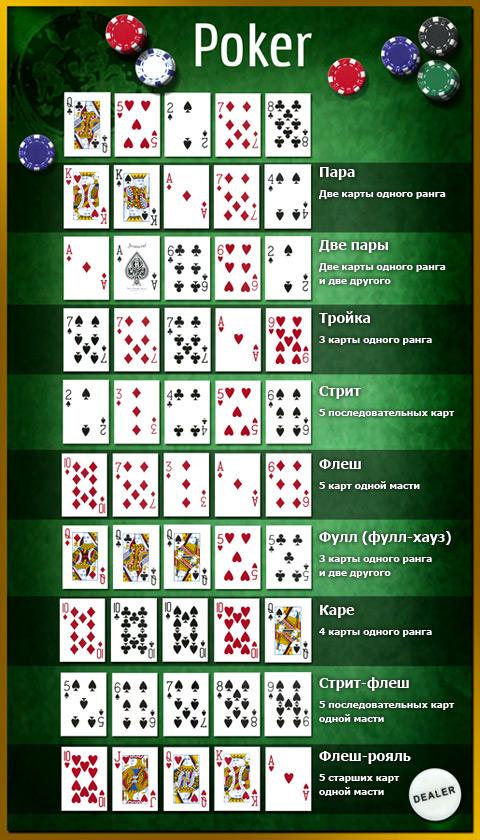 Некоторые комбинации покера холдем